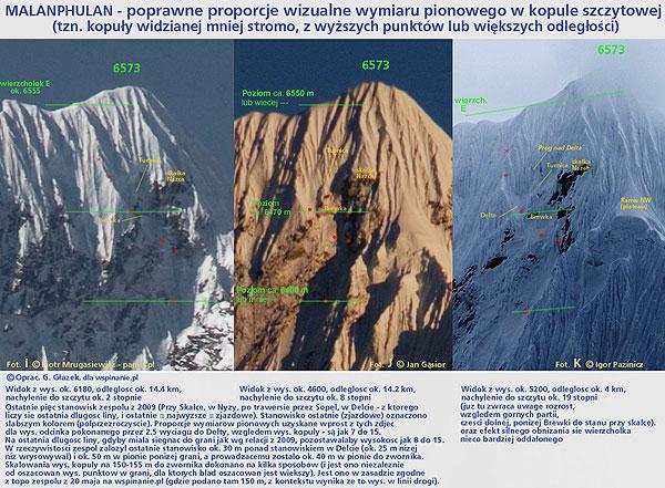 Fig. 4 [Fot. I, Fot. J, Fot. K], MALANPHULAN - poprawne proporcje wizualne wymiaru pionowego w kopule szczytowej (tzn. kopuły widzianej mniej stromo, z wyższych punktów lub większych odległości). Fot. I. Piotr Mrugasiewicz - pamir.pl. Widok z wys. ok. 6180, odleglość ok. 14.4 km, nachylenie do szczytu ok. 2 stopnie. Fot. J. Jan Gąsior. Widok z wys. ok. 4600, odleglość ok. 14.2 km, nachylenie do szczytu ok. 8 stopni. Fot. K. Igor Pazinicz. Widok z wys. ok. 5200, odleglość ok. 4 km, nachylenie do szczytu ok. 19 stopni (już tu zwraca uwagę rozrost, względem górnych partii, części dolnej, poniżej Brewki do stanu przy skałce) oraz efekt silnego obniżania się wierzchołka nieco bardziej oddalonego. Oprac. G. Głazek, dla wspinanie.pl. Ostatnie pięć stanowisk zespołu z 2009. Stanowisko ostatnie (zjazdowe) oznaczono słabszym kolorem (półprzezroczyście). Proporcje wymiarów pionowych uzyskane wprost z tych zdjęć dla wys. odcinka pokonanego przez 2.5 wyciągu do Delty, względem wys. kopuły - są jak 7 do 15.
