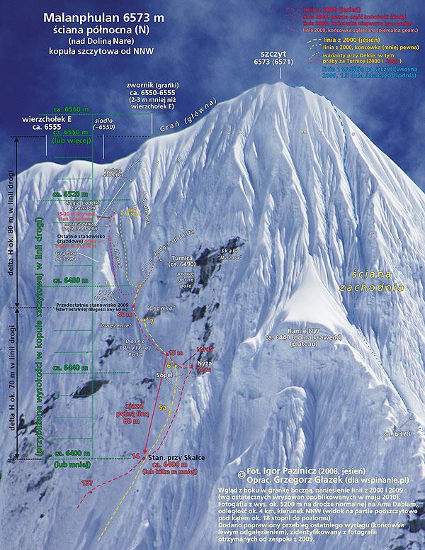 Fig. 5. Malanphulan 6573 m, ściana północna (N) (nad Doliną Nare). Kopuła szczytowa od NNW. Wgląd z boku w grańkę boczną, naniesienie linii z 2000 i 2009 (wg ostatecznych wrysowań opublikowanych w maju 2010). Fotogafia z wys. ok. 5200 m na drodze normalnej na Ama Dablam, odległość ok. 4 km, kierunek NNW (widok na partie podszczytowe pod kątem ok. 18 stopni do poziomu). Dodano poprawiony przebieg ostatniego wyciągu (końcówka lewym odgałęzieniem), zidentyfikowany z fotografii otrzymanych od zespołu z 2009. Fot. Igor Pazinicz (2008, jesień). Oprac. Grzegorz Głazek (dla wspinanie.pl). delta H ok. 70 m w linii drogi; delta H ok. 80 m w linii drogi. (przybliżone wysokości w kopule szczytowej w linii drogi), Linia z 2009 (jesień); linia 2009, pewna część końcówki (ślady), linia 2009, końcówka niepewna (przy grańce), linia 2009, końcówka zgłaszana (nierealna geom.); linia z 2000 (jesień), linia z 2000, końcówka (mniej pewna), warianty przy Delcie, w tym próby za Turnicę (2000 i 2009); linia 1 wejścia na szczyt (wiosną 2000, 1.5 dnia ścianą zachodnią)