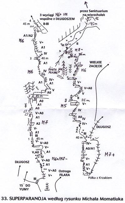Superparanoja - schemat drogi