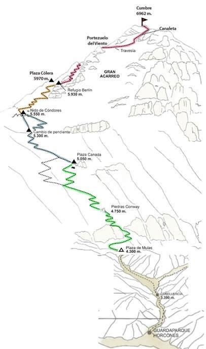 Trasa na Aconcagua