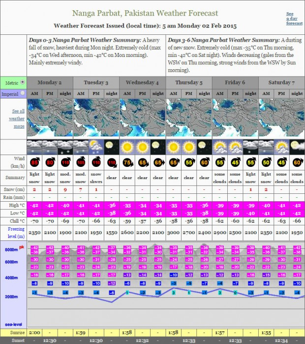 Prognoza dla Nanga Parbat na najbliższe kilka dni