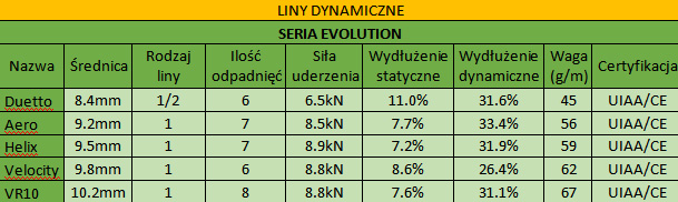 sterling-liny-z-serii-EVOLUTION
