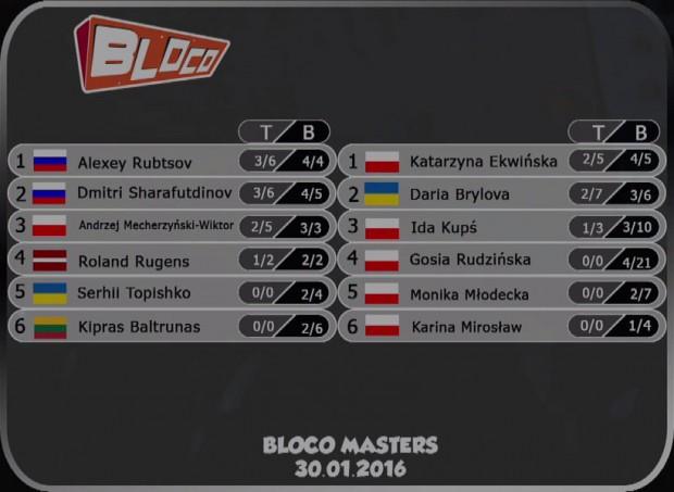 Bloco Masters - wyniki finału