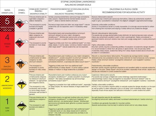 Stopnie zagrozenia lawinowego (źródło: TPN)