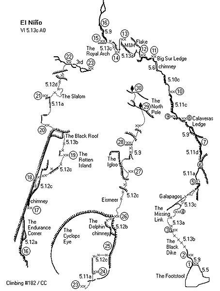 El Niño - topo