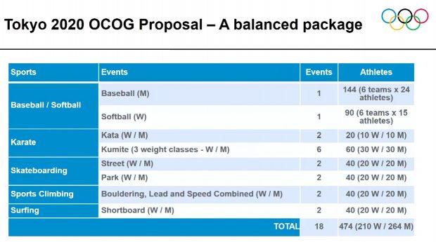 Sporty rekomendowane przez Komitet Organizacyjny Tokyo 2020