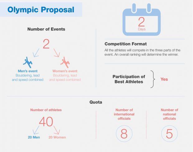 Propozycja formatu łączonego, nad którą będą głosować delegaci na 129. Sesji Plenarnej MKOl