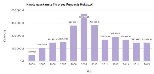 Kwoty uzyskane z 1% przez Fundację Kukuczki w latach 2004-2015