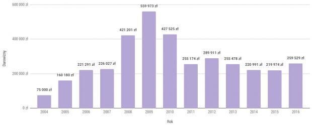 Kwoty uzyskane z 1% przez Fundację Kukuczki w latach 2004-2016