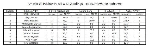 Wyniki Amatorskiego Puchar Polski w Drytoolingu 2018 - kobiety