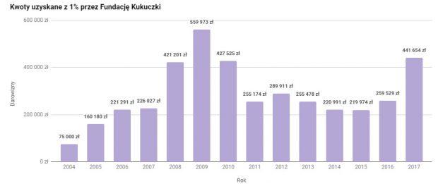 Kwoty uzyskane przez Fundację Kukuczki z 1% w latach 2004-2017 (rys. wspinanie.pl)