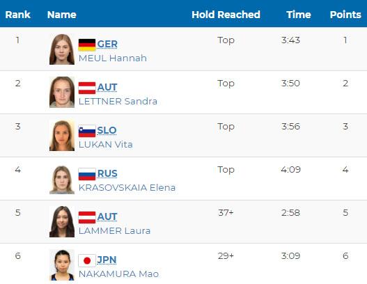 Wyniki konkurencji prowadzenie w kobiecych finałach Igrzysk Olimpijskich Młodzieży, Buenos Aires 2018