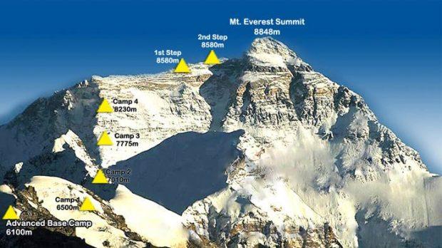 Mount Everest i droga od północy (fot. tibettravel.org)
