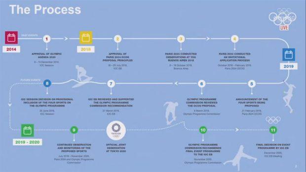 Proces akceptacji sportów dodatkowych do Igrzysk Olimpijskich w Paryżu w 2024