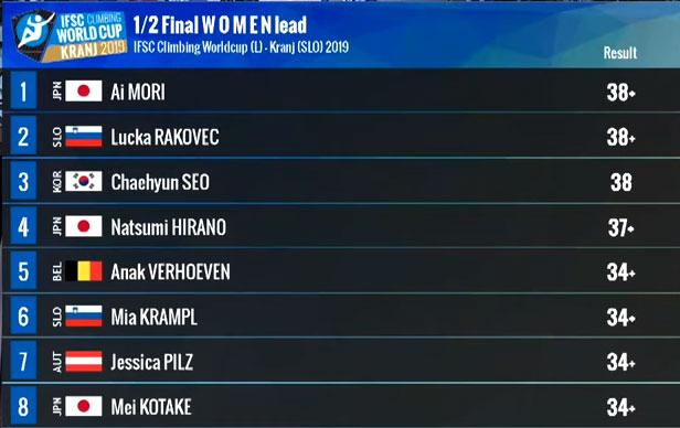 Finalistki Pucharu Świata w Kranju