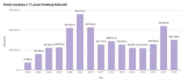 Kwoty uzyskane przez Fundację Kukuczki z 1% w latach 2004-2018 (rys. wspinanie.pl)