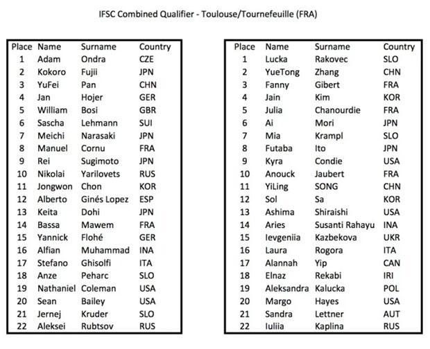 Lista startowa - zawody kwalifikacyjne do Igrzysk, Tuluza