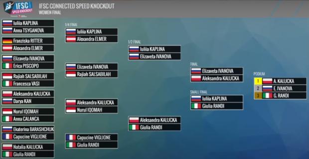 Droga Oli Kałuckiej do zwycięstwa w IFSC Speed Knockout