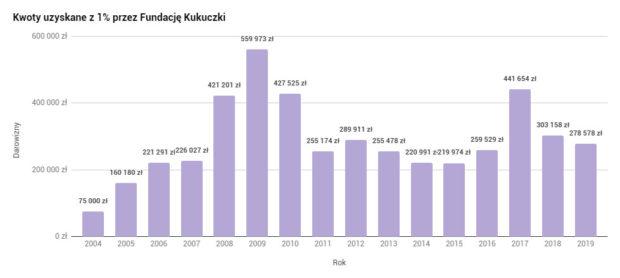 Kwoty uzyskane przez Fundację Kukuczki z 1% w latach 2004-2019 (rys. wspinanie.pl)