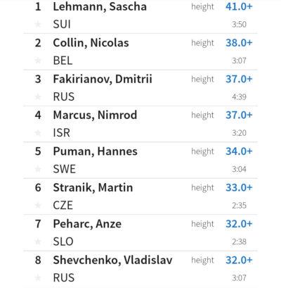 Wyniki finałów ME w Moskwie