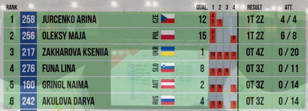 Finalistki kategorii Junior B w boulderingu, Perm 2021