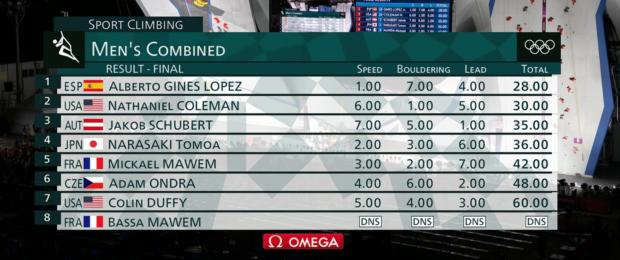 Ostateczne wyniki kombinacji męskiej finału olimpijskiego