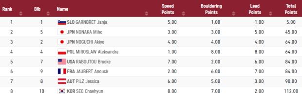 Końcowe wyniki kombinacji na Igrzyskach Olimpijskich Tokyo 2020
